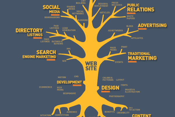 Internet-Marketing-Tree-2016 1200x1200