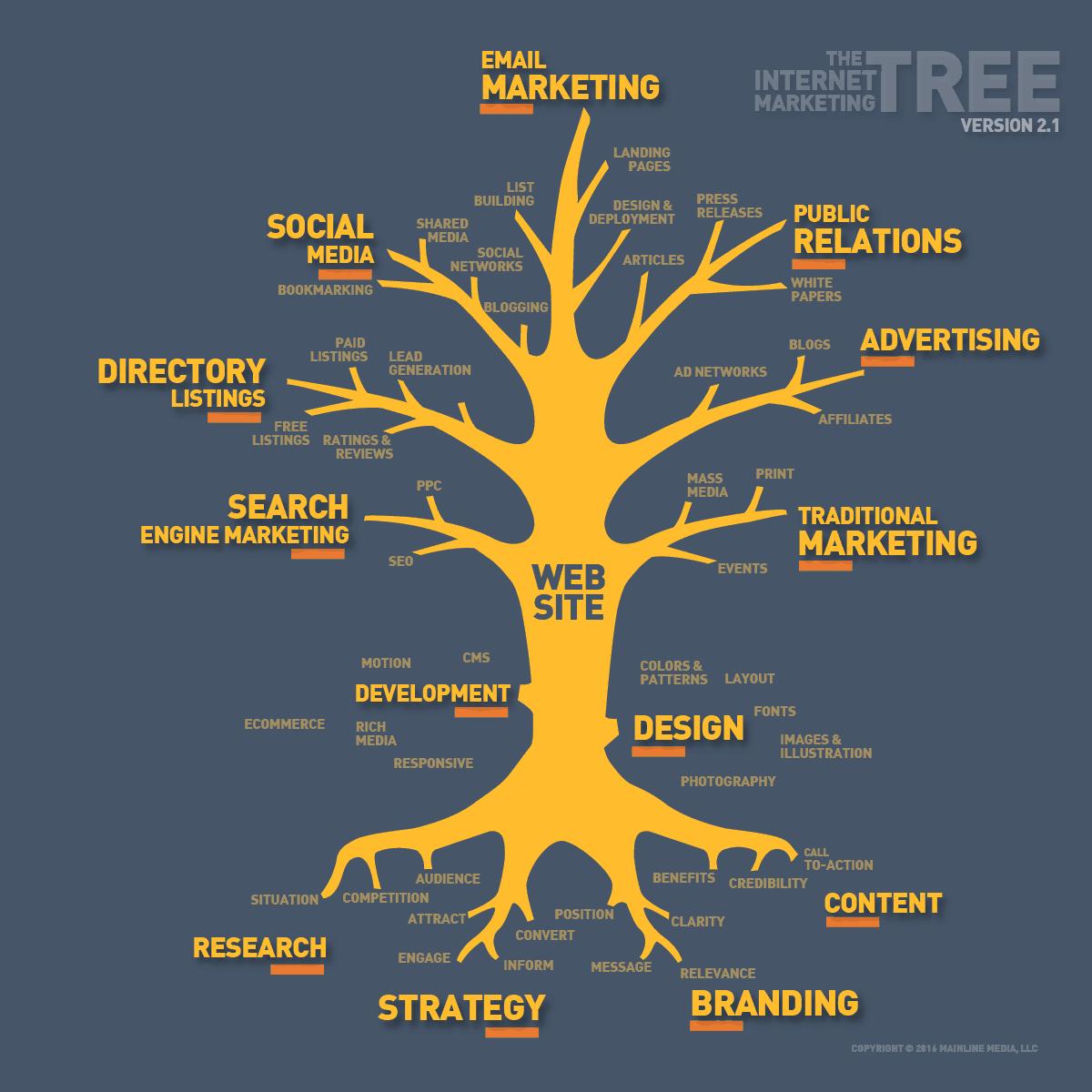 Internet-Marketing-Tree-2016 1200x1200