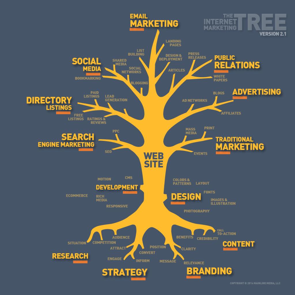 Marketing online là gì? 36
