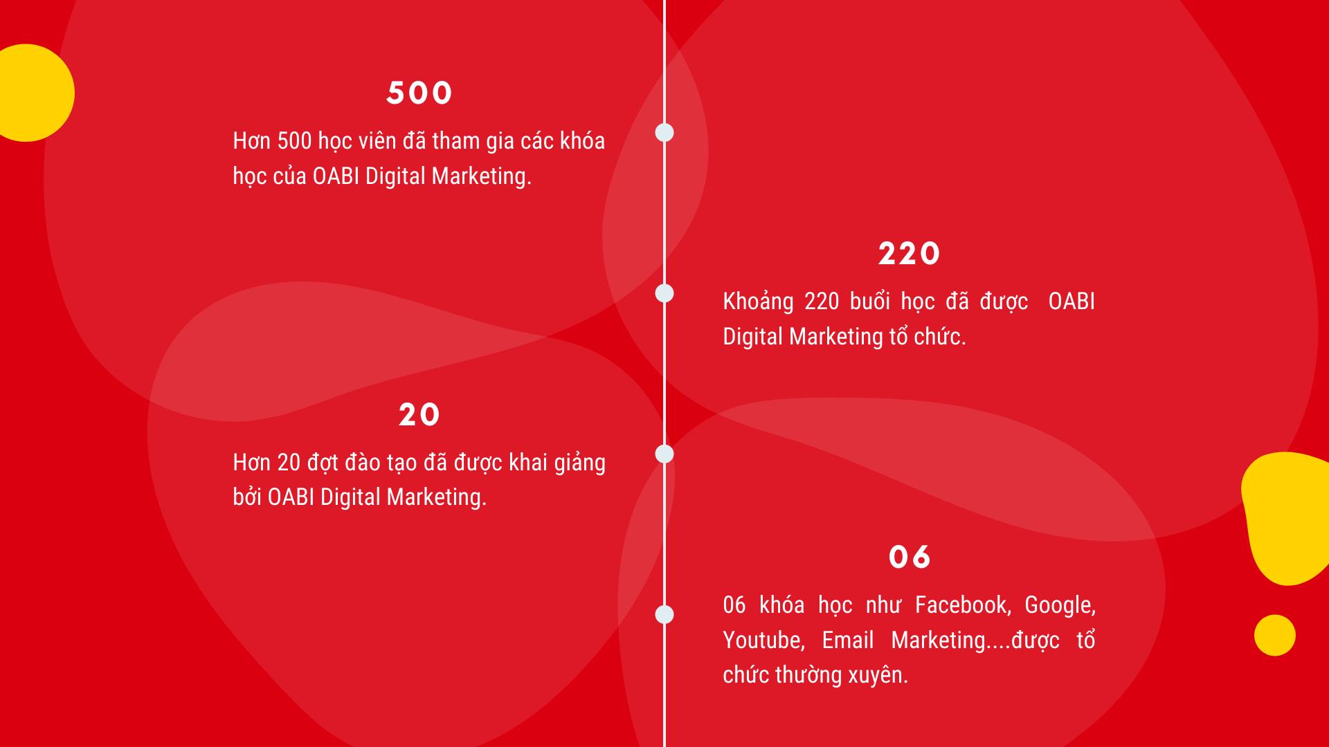 Khóa Học Digital Marketing Tại Đà Nẵng 41